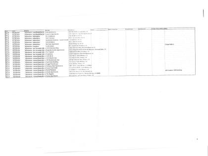 Index of Location Scouting Folders